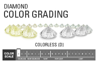 Color Grading Of Diamonds Image - Lewis Jewelers